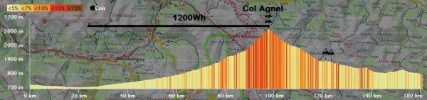 Profil de l'ascension du Col d'Agnel, leplubeauvoyage.com