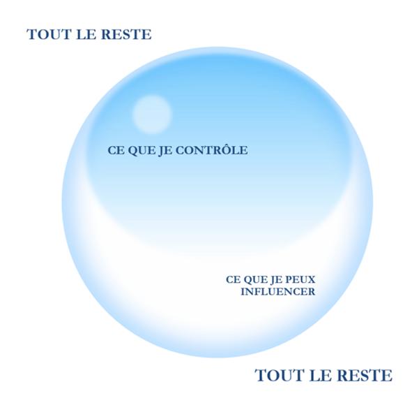 Sphère d'influence, leplusbeauvoyage.com